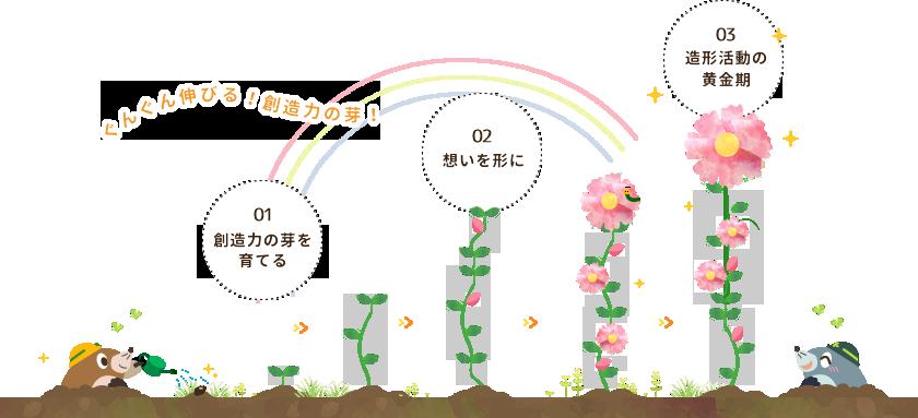 ぐんぐん伸びる!創造力の芽!01:創造力の芽を育てる 02:想いを形に 03:造形活動の黄金期